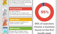 Google Paid Ads | How Google Ads Work