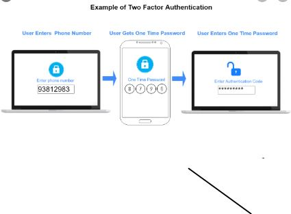 What is Two-Factor Authentication?